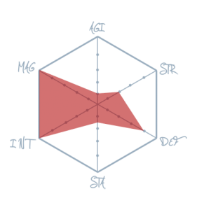 Diagram bitewny